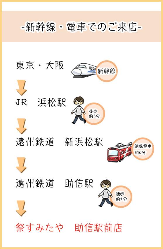 祭すみたやアクセス方法(新幹線・電車)