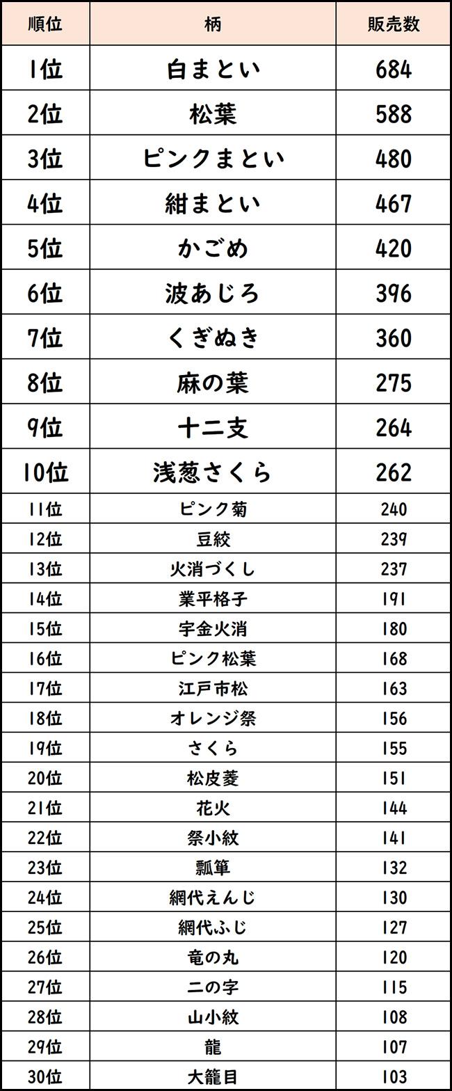 東京江戸一 人気の柄ランキング
