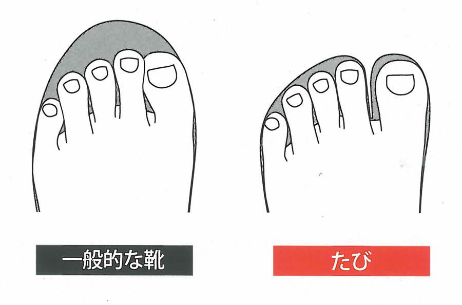 地下足袋の特徴